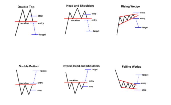 Types of reversal patterns