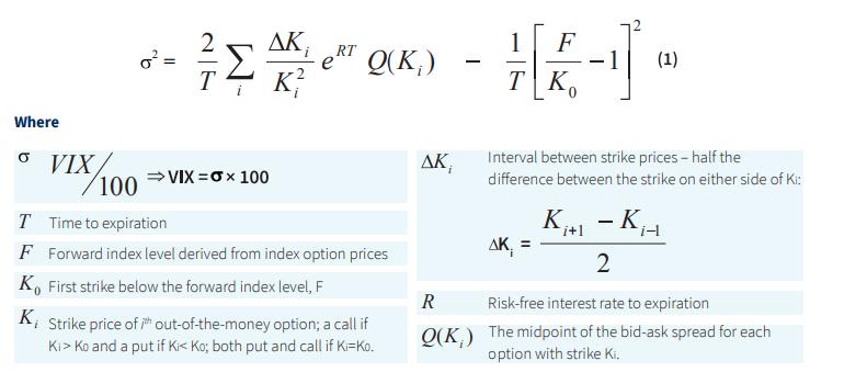VIX Index formula