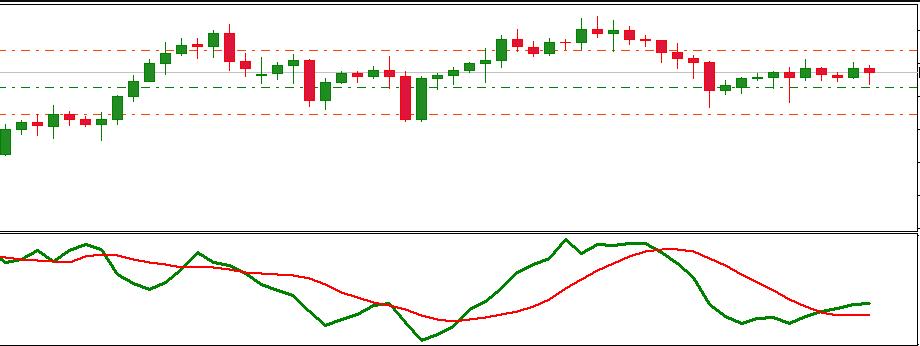 VIX indicator