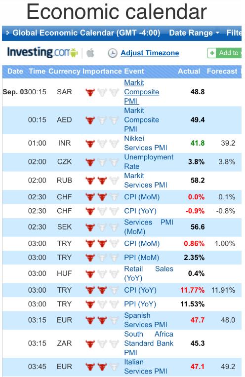 Atiora Review Economic Calendar