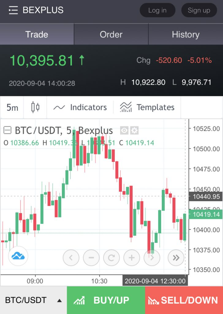 Bexplus Review Charts by Trading View