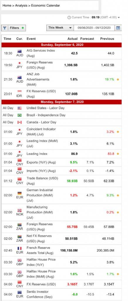 Bforex Review Economic Calendar