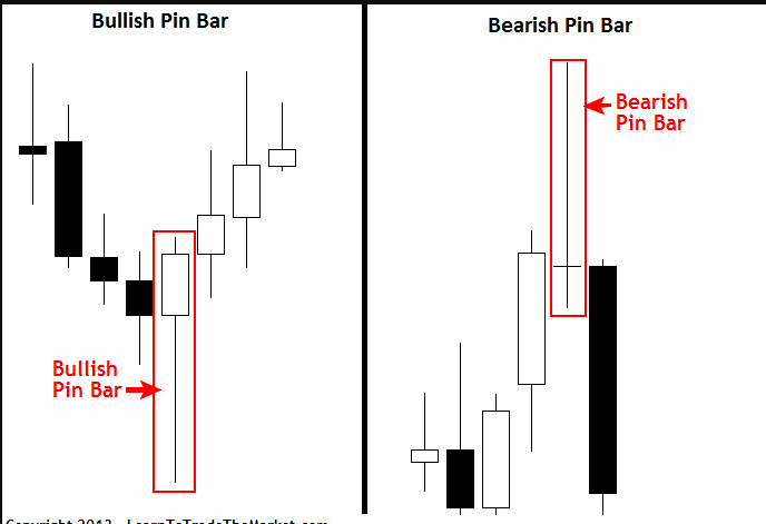 Bullish and Bearisih Pin bar