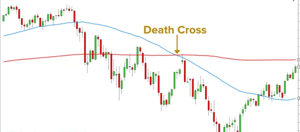 Death Cross