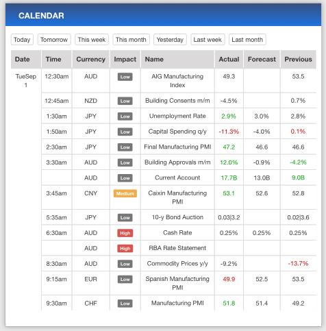FXPremax Review Economic Calendar