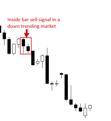 Inside bar in a downtrend