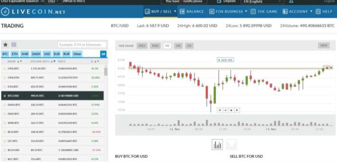 Livecoin Review Trading Platform
