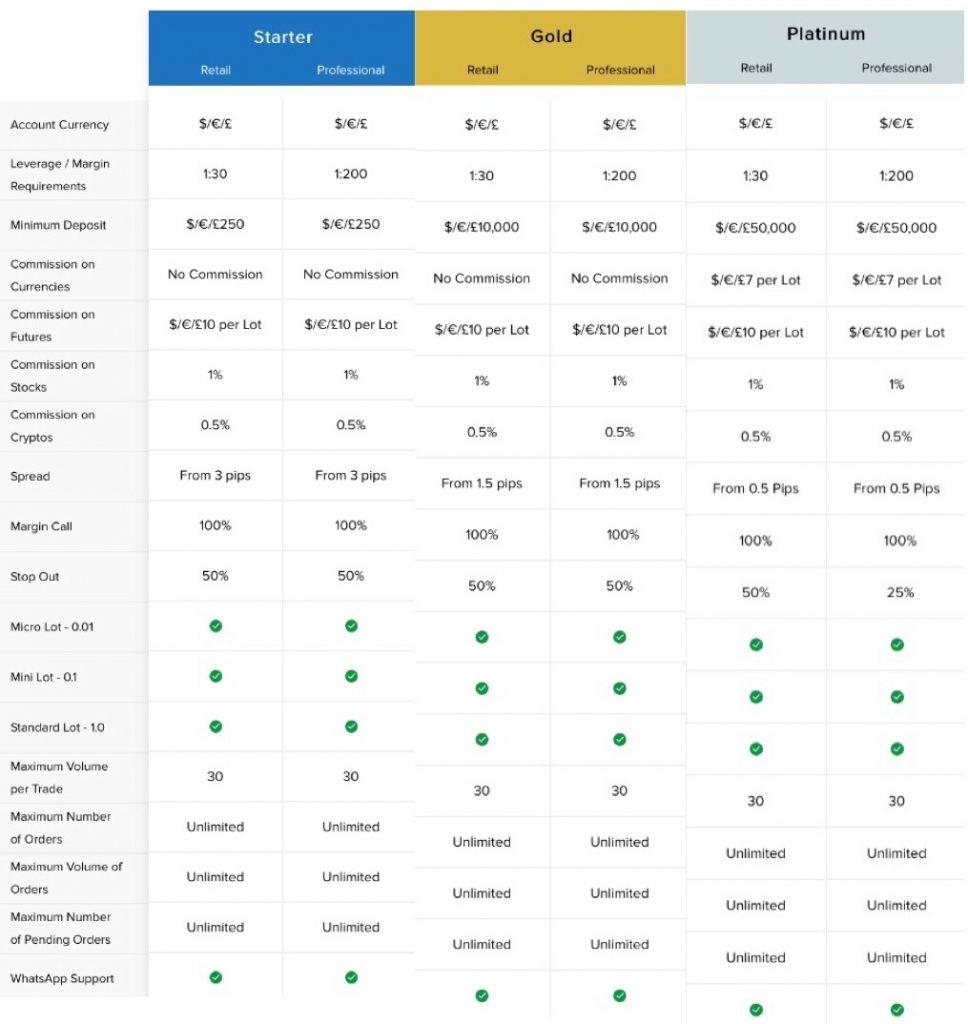 Phoenix Markets Review Account Types