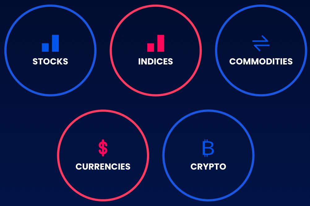StocksCM Trading Instruments