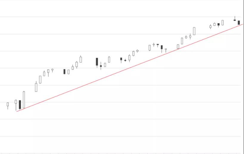 Trendline on a chart