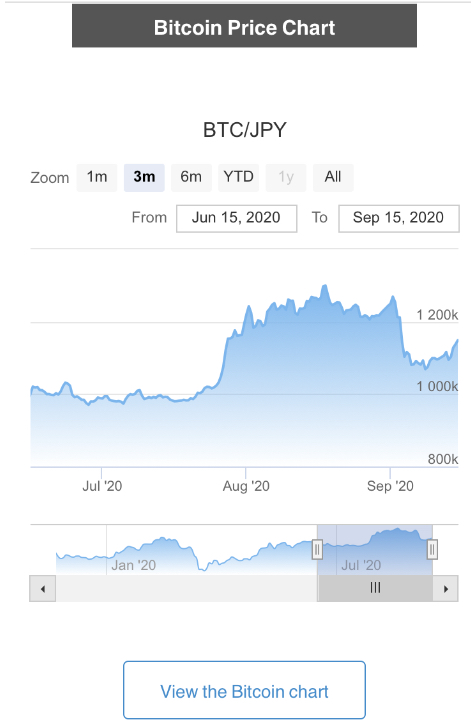 bitFlyer Review Bitcoin Charts