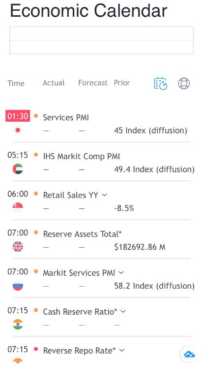 AxCap247 Review Economic Calendar