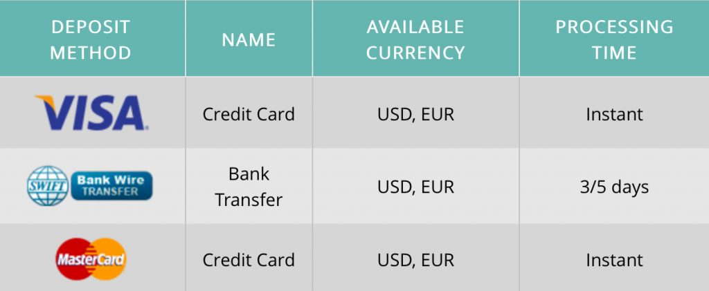 CFX Point Review Deposit and Withdrawal Methods