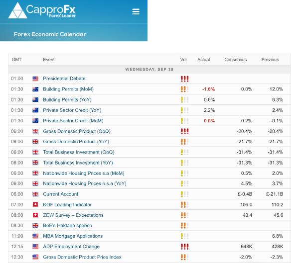 CapproFX Review Economic Calendar