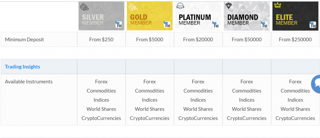 FinMarket Review Account Types
