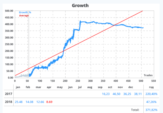 Forex Optimum Review Trading Signals