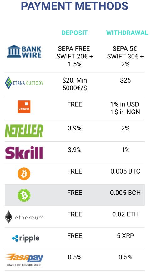 Pure Market Broker Review Deposit and Withdrawal Methods