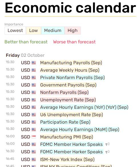STForex Review Economic Calendar