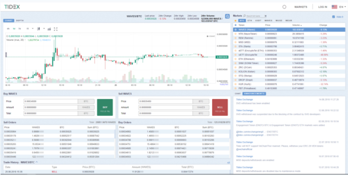 Tidex Review Charts