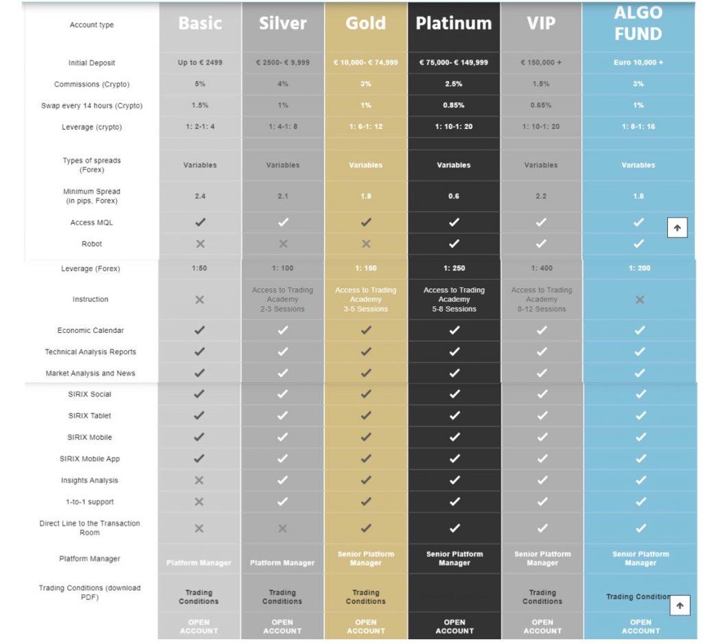 Nexus P Capital Review Account Types